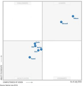server_virtualisation_magic_quadrant_2015_myvmworld