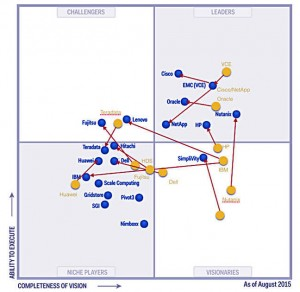 gartner_is_mq_2014_to_2015