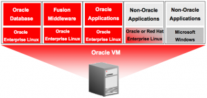 OracleVM