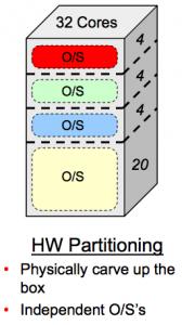 Hard_Partionning
