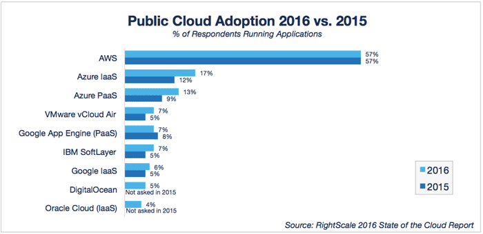 cloud-computing-trends-2016-public-yoy
