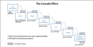 cascadeeffect