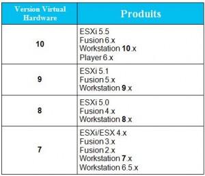 virtual_hardware_version