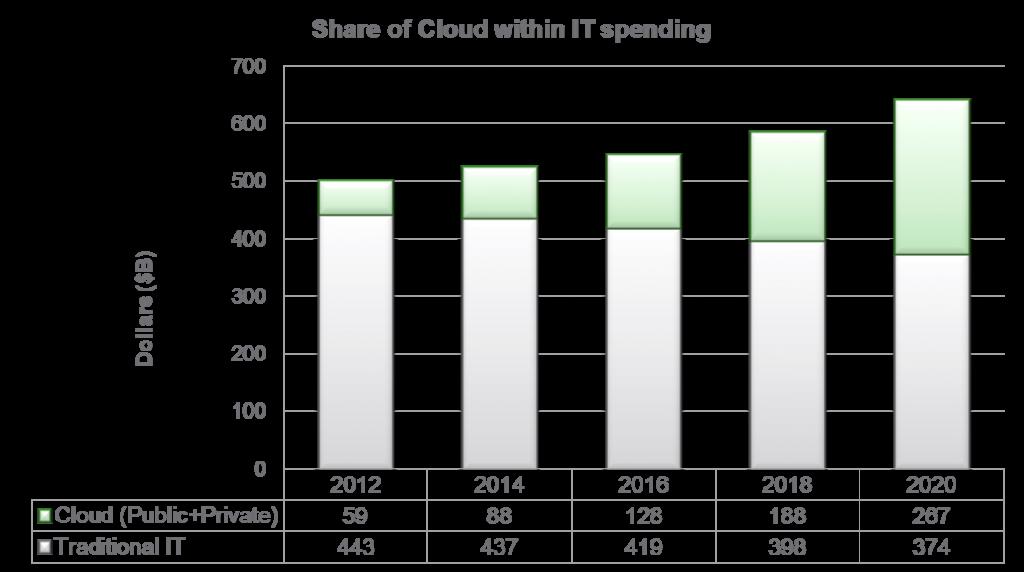 Cloud_Etude_Forrester_2011