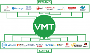 VMTurbo_Supply_myvmworld