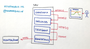 vsanmetrics schema logique